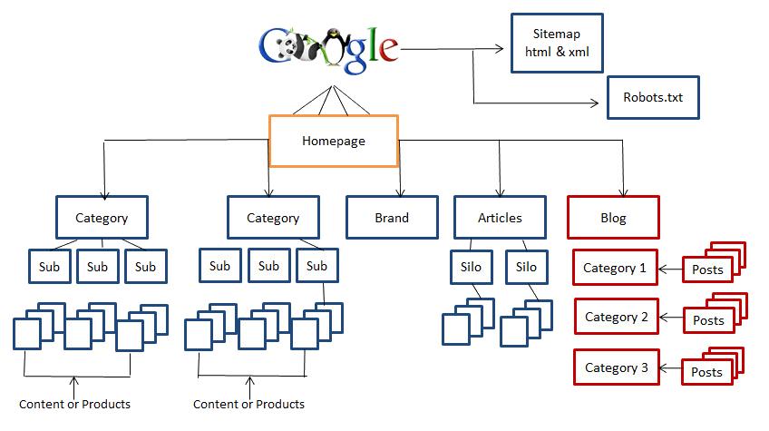 Estructura y arquitectura web
