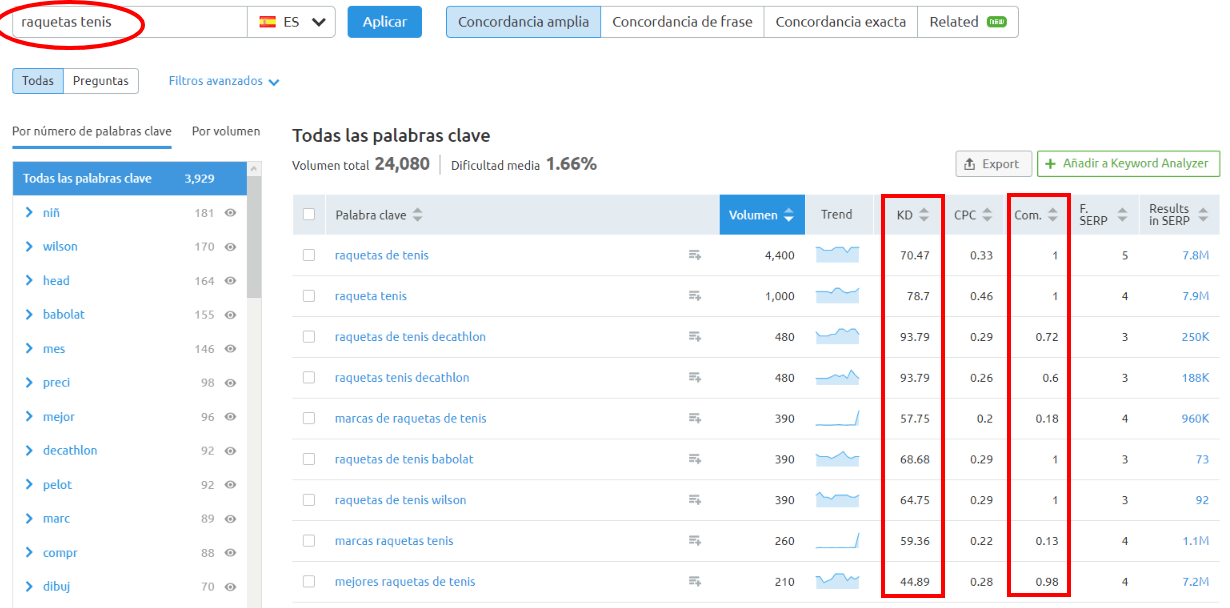Posicionamiento web keyword research